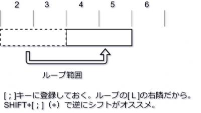 StudioOne ループをシフトの解説
